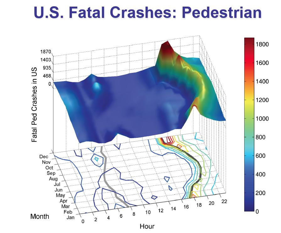 Graph of US Pedestrian Fatalities by Season